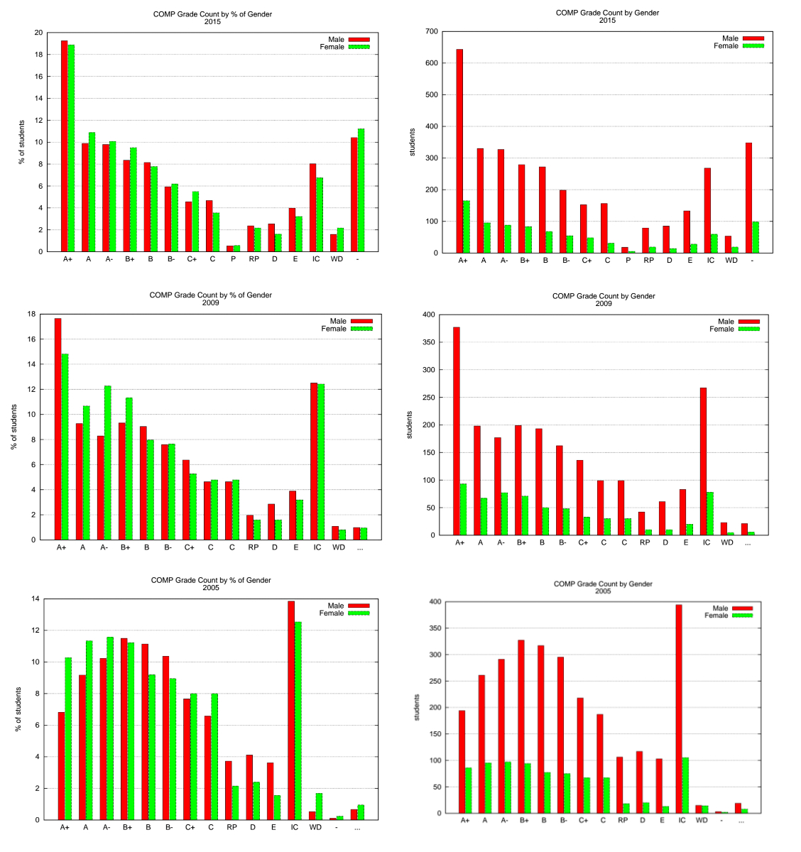 Grade distribution for 2015, 2009, 2005