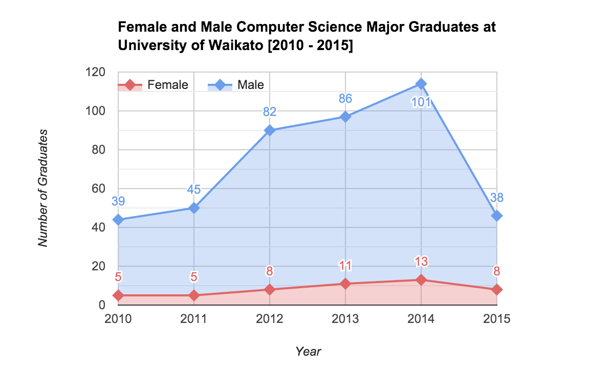Graduates from 2010 - 2015